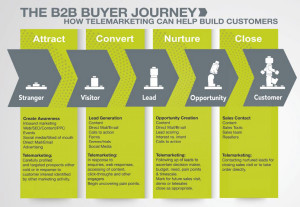 Telemarketing | Customer Journey | B2B Telemarketing